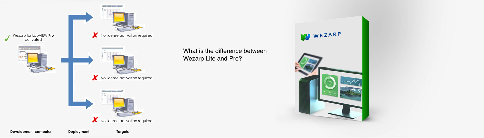 Wezarp: remote desktop software